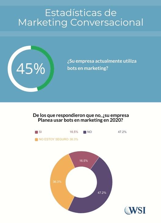 estadísticas MKT conversacional 1