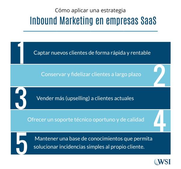 Estrategia Inbound marketing para SaaS