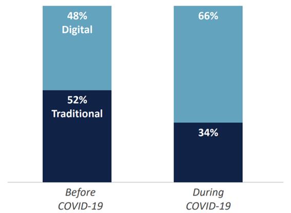 importancia de lo digital